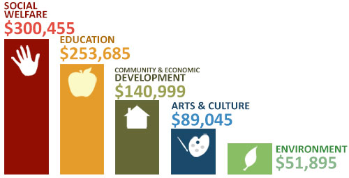 johnson johnson annual report 2012 This is a list of audited financial statements and form 990-pf  the robert wood  johnson foundation's mission is to help americans lead healthier lives and.